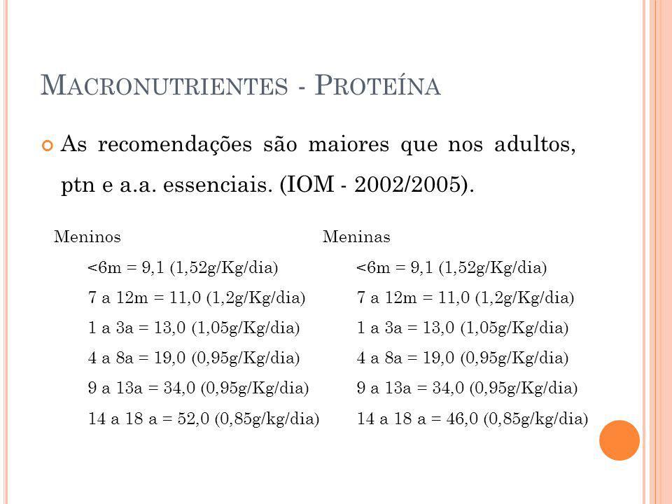 M ACRONUTRIENTES - P ROTEÍNA As recomendações são maiores que nos adultos, ptn e a.a. essenciais. (IOM - 2002/2005). Meninos <6m = 9,1 (1,52g/Kg/dia)
