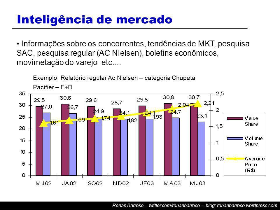 Renan Barroso - twitter.com/renanbarroso – blog: renanbarroso.wordpress.com Inteligência de mercado Informações sobre os concorrentes, tendências de MKT, pesquisa SAC, pesquisa regular (AC NIelsen), boletins econômicos, movimetação do varejo etc....