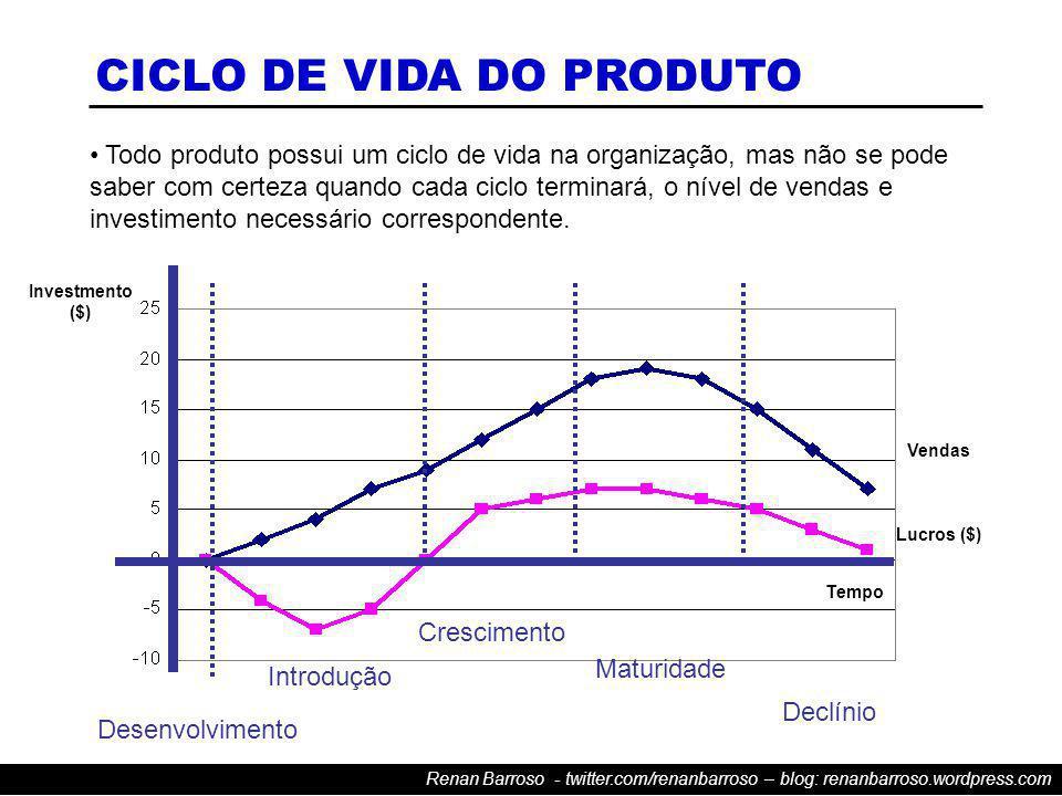 Renan Barroso - twitter.com/renanbarroso – blog: renanbarroso.wordpress.com CICLO DE VIDA DO PRODUTO Todo produto possui um ciclo de vida na organização, mas não se pode saber com certeza quando cada ciclo terminará, o nível de vendas e investimento necessário correspondente.