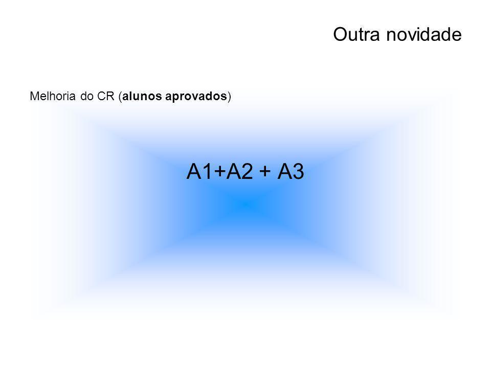 Outra novidade Melhoria do CR (alunos aprovados) A1+A2 + A3