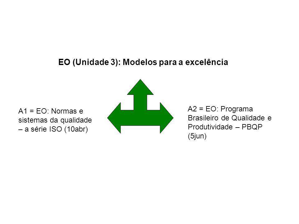 EO (Unidade 3): Modelos para a excelência A1 = EO: Normas e sistemas da qualidade – a série ISO (10abr) A2 = EO: Programa Brasileiro de Qualidade e Pr
