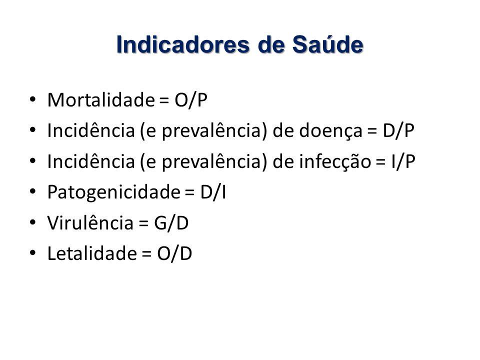 Indicadores de Saúde Mortalidade = O/P Incidência (e prevalência) de doença = D/P Incidência (e prevalência) de infecção = I/P Patogenicidade = D/I Virulência = G/D Letalidade = O/D