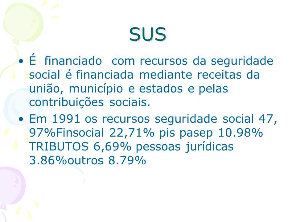 SUS É financiado com recursos da seguridade social é financiada mediante receitas da união, município e estados e pelas contribuições sociais. Em 1991