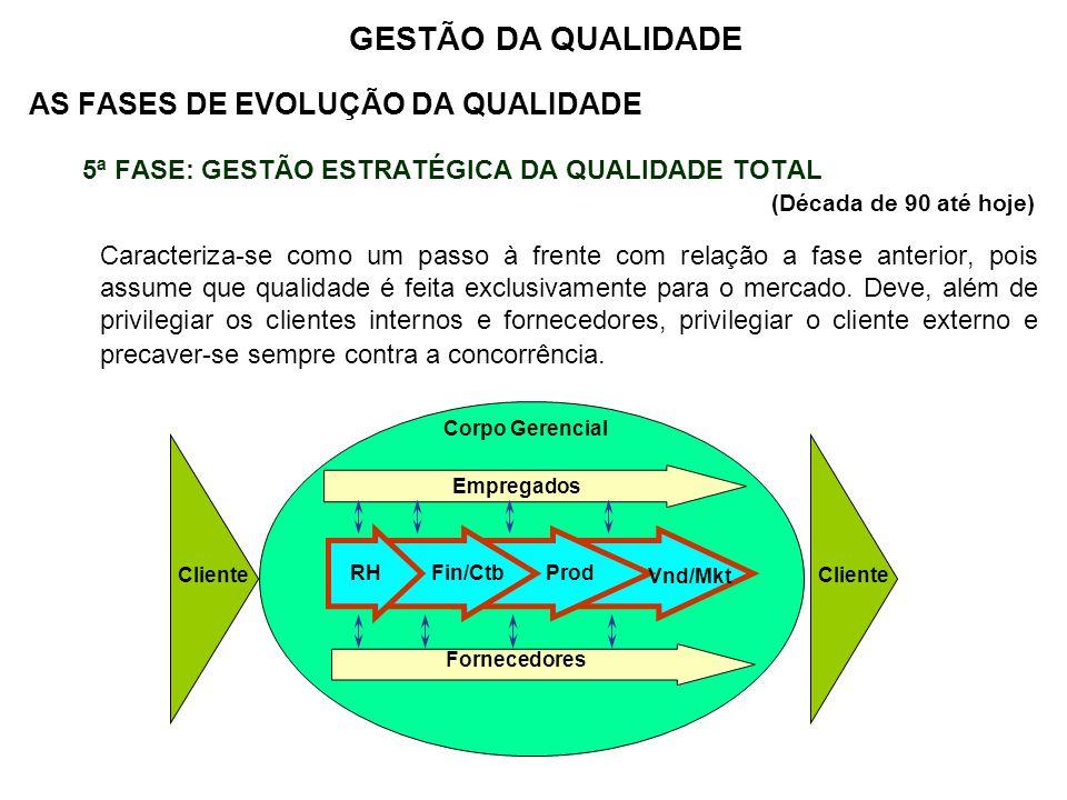 AS FASES DE EVOLUÇÃO DA QUALIDADE 5ª FASE: GESTÃO ESTRATÉGICA DA QUALIDADE TOTAL (Década de 90 até hoje) Caracteriza-se como um passo à frente com rel