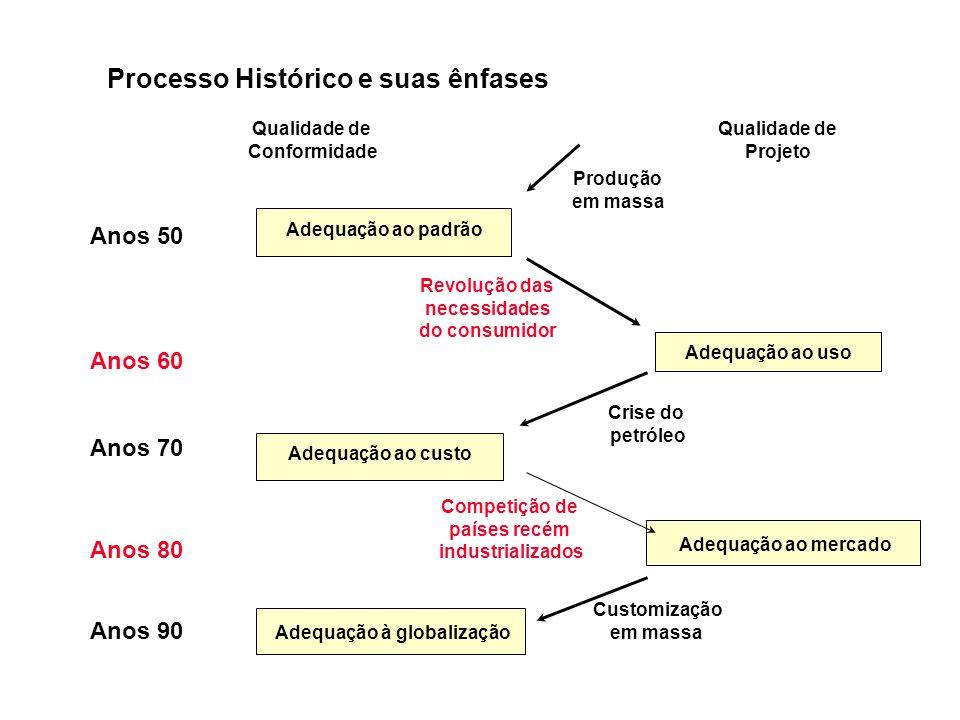 Adequação ao padrão Adequação ao uso Adequação ao custo Adequação ao mercado Produção em massa Revolução das necessidades do consumidor Crise do petró