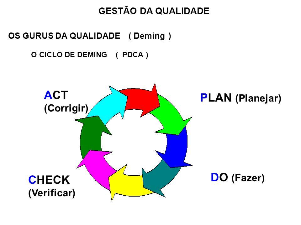 OS GURUS DA QUALIDADE ( Deming ) O CICLO DE DEMING ( PDCA ) GESTÃO DA QUALIDADE PLAN (Planejar) DO (Fazer) CHECK (Verificar) ACT (Corrigir)