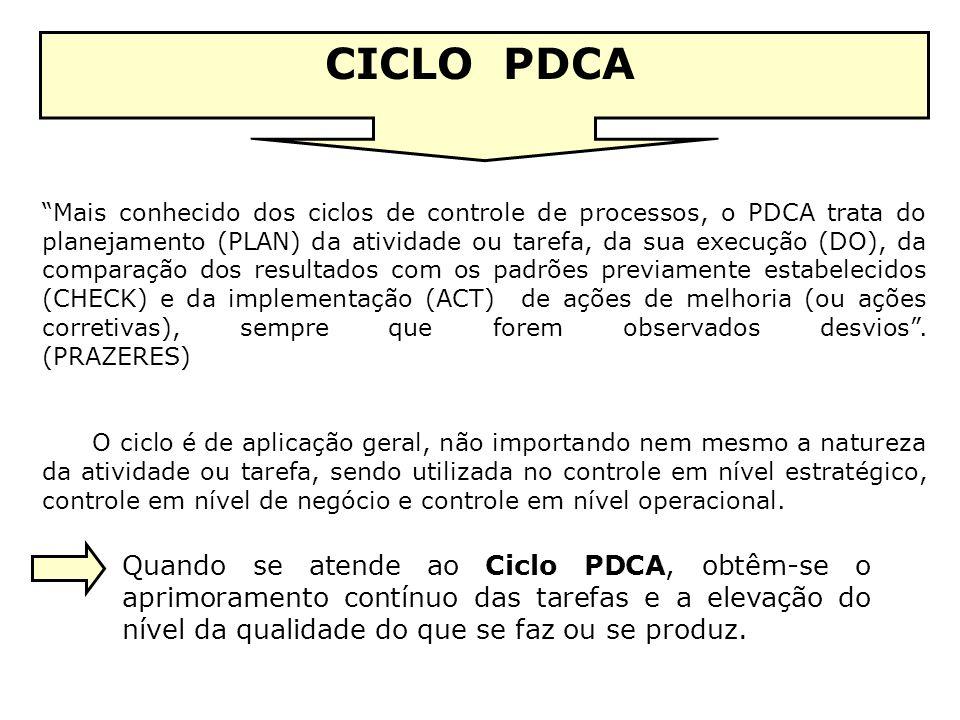 Mais conhecido dos ciclos de controle de processos, o PDCA trata do planejamento (PLAN) da atividade ou tarefa, da sua execução (DO), da comparação do