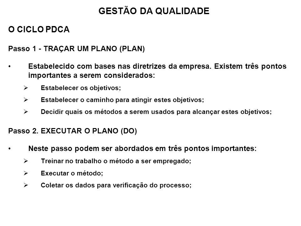 O CICLO PDCA Passo 1 - TRAÇAR UM PLANO (PLAN) Estabelecido com bases nas diretrizes da empresa. Existem três pontos importantes a serem considerados: