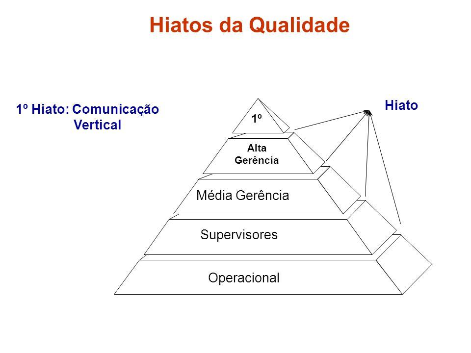 Hiatos da Qualidade 1º Hiato: Comunicação Vertical Operacional Supervisores Média Gerência Alta Gerência 1º Hiato