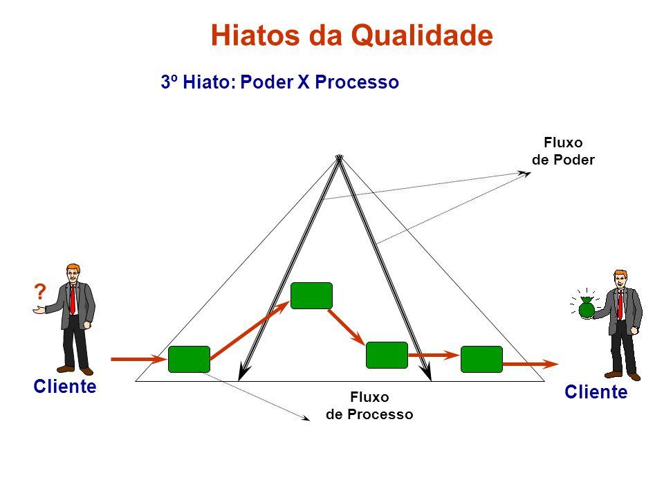 3º Hiato: Poder X Processo ? Cliente Fluxo de Poder Fluxo de Processo Hiatos da Qualidade