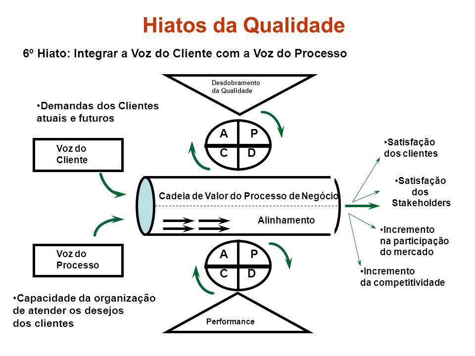 6º Hiato: Integrar a Voz do Cliente com a Voz do Processo Hiatos da Qualidade Desdobramento da Qualidade PA CD Performance PA CD Voz do Cliente Voz do