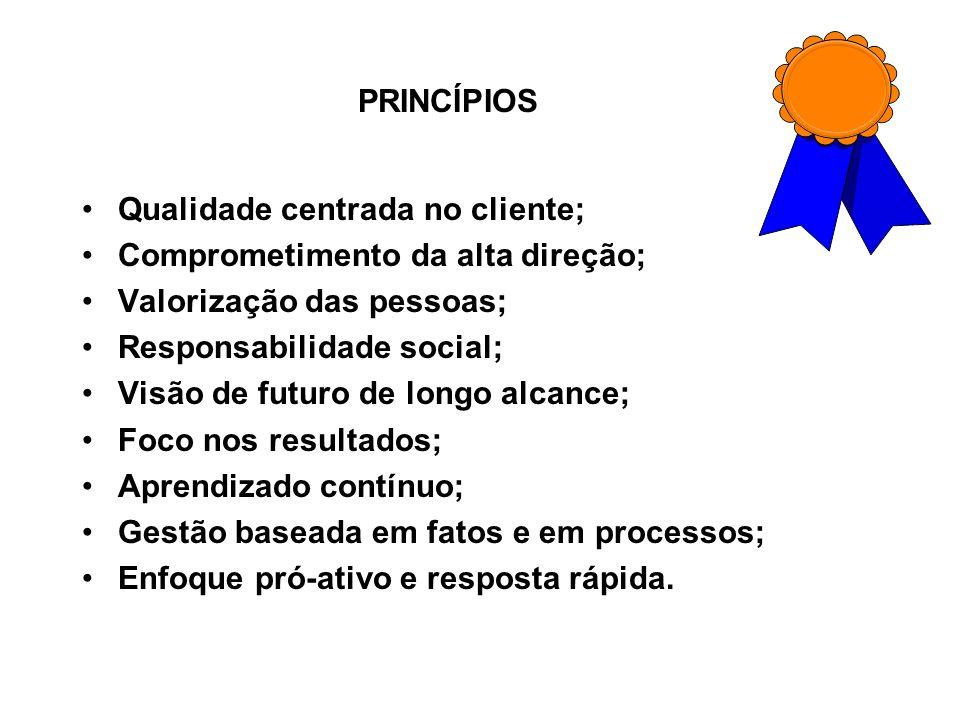 PRINCÍPIOS Qualidade centrada no cliente; Comprometimento da alta direção; Valorização das pessoas; Responsabilidade social; Visão de futuro de longo