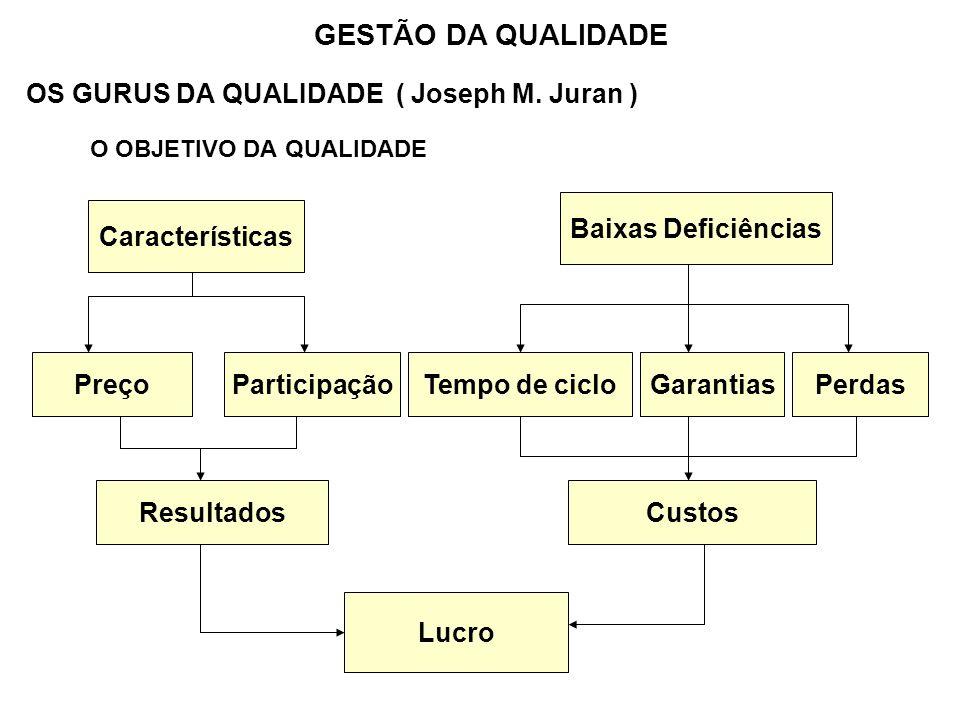 OS GURUS DA QUALIDADE ( Joseph M. Juran ) O OBJETIVO DA QUALIDADE GESTÃO DA QUALIDADE Características Baixas Deficiências PreçoParticipação Resultados