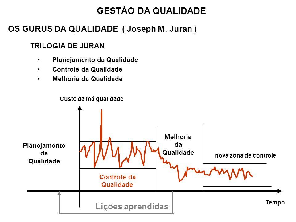 OS GURUS DA QUALIDADE ( Joseph M. Juran ) TRILOGIA DE JURAN Planejamento da Qualidade Controle da Qualidade Melhoria da Qualidade GESTÃO DA QUALIDADE