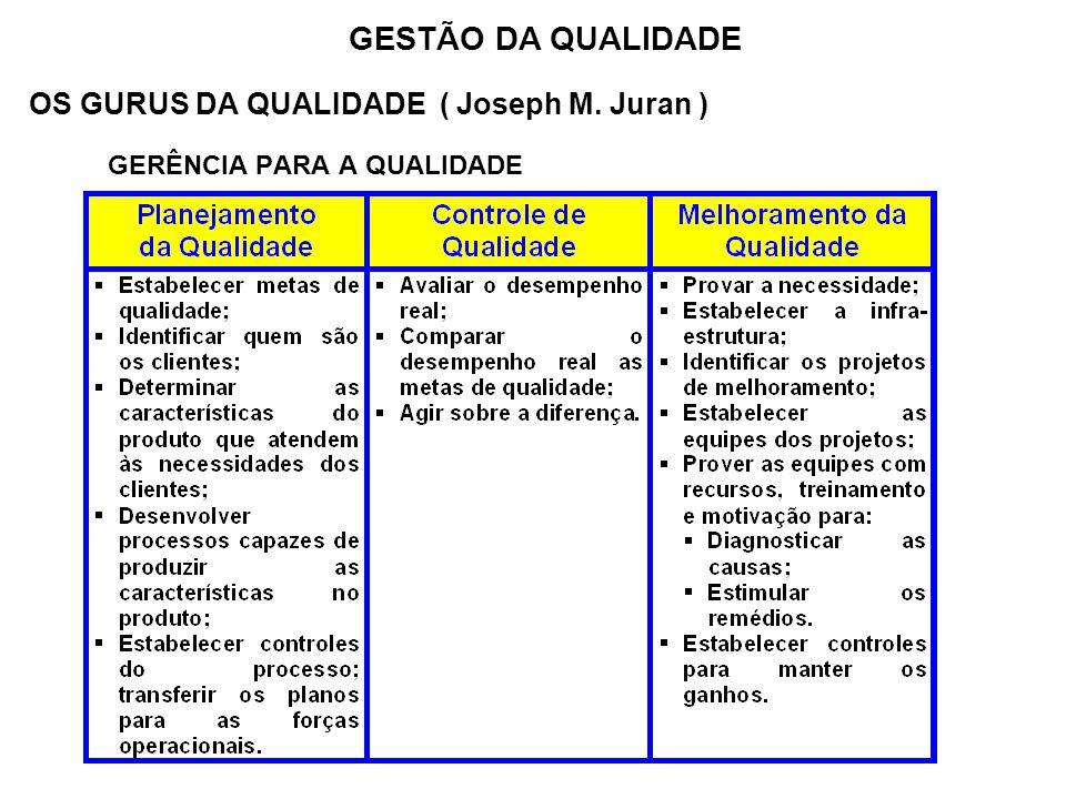 OS GURUS DA QUALIDADE ( Joseph M. Juran ) GERÊNCIA PARA A QUALIDADE GESTÃO DA QUALIDADE