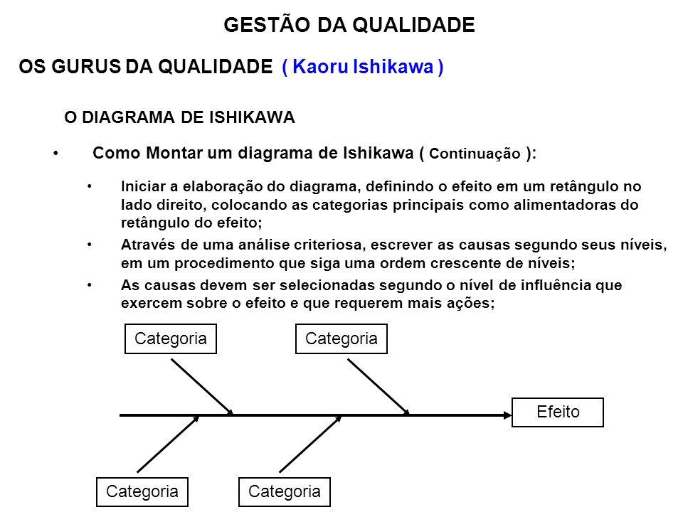 OS GURUS DA QUALIDADE ( Kaoru Ishikawa ) O DIAGRAMA DE ISHIKAWA Como Montar um diagrama de Ishikawa ( Continuação ): Iniciar a elaboração do diagrama,