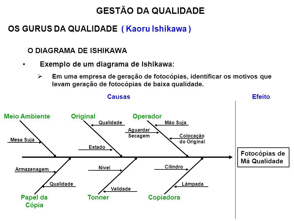 Aguardar Secagem Colocação do Original OS GURUS DA QUALIDADE ( Kaoru Ishikawa ) O DIAGRAMA DE ISHIKAWA Exemplo de um diagrama de Ishikawa: Em uma empr