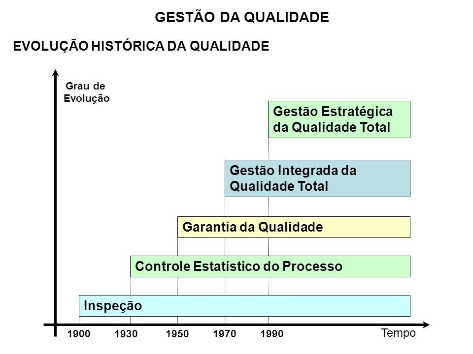 EVOLUÇÃO HISTÓRICA DA QUALIDADE GESTÃO DA QUALIDADE Tempo 19001930195019701990 Grau de Evolução Inspeção Controle Estatístico do Processo Garantia da