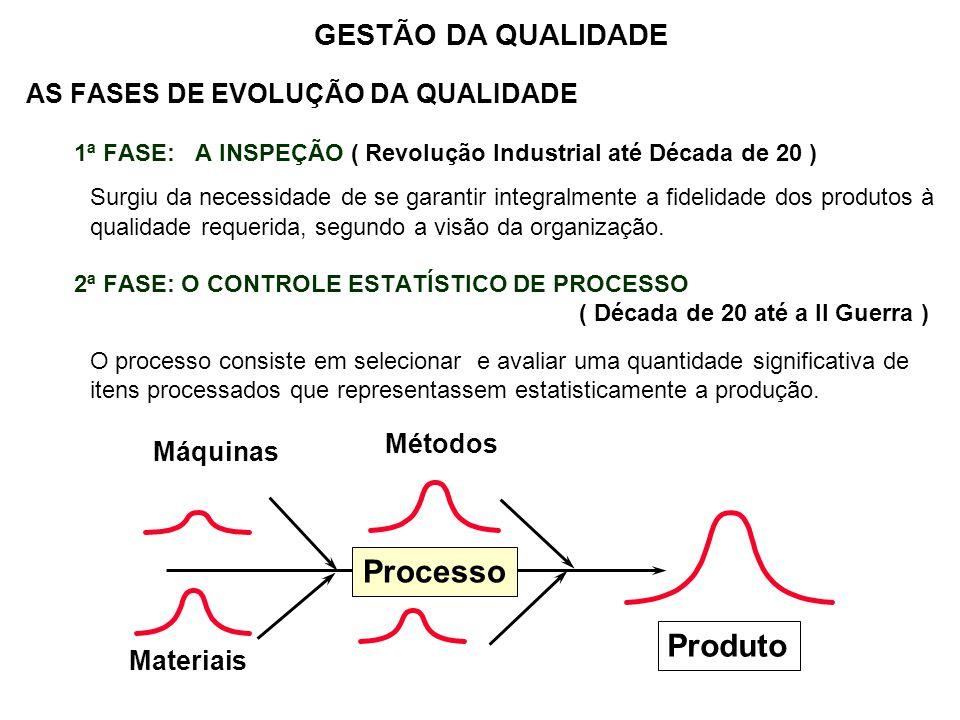 AS FASES DE EVOLUÇÃO DA QUALIDADE 2ª FASE: O CONTROLE ESTATÍSTICO DE PROCESSO ( Continuação ) 1ª Sub-fase: Gráfico de Controle Estatístico GESTÃO DA QUALIDADE Escala Unidades de Tempo 10 9 8 7 6 5 4 3 2 1 0 Linha Central 15101520 Limite Superior de Controle LSC Limite Inferior de Controle LIC 2ª Sub-fase: Inspeção por Amostragem Alvo LSCLIC