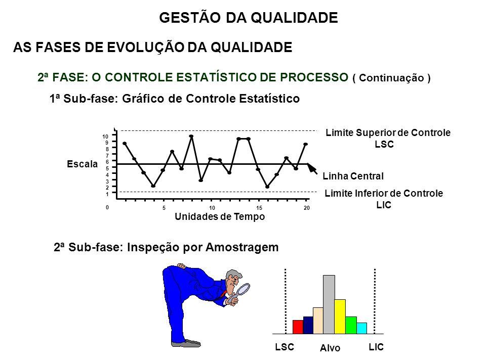 AS FASES DE EVOLUÇÃO DA QUALIDADE 2ª FASE: O CONTROLE ESTATÍSTICO DE PROCESSO ( Continuação ) 1ª Sub-fase: Gráfico de Controle Estatístico GESTÃO DA Q