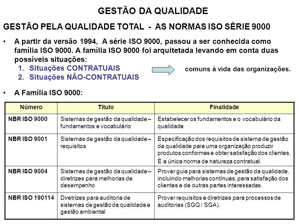 GESTÃO DA QUALIDADE GESTÃO PELA QUALIDADE TOTAL - AS NORMAS ISO SÉRIE 9000 A partir da versão 1994, A série ISO 9000, passou a ser conhecida como famí