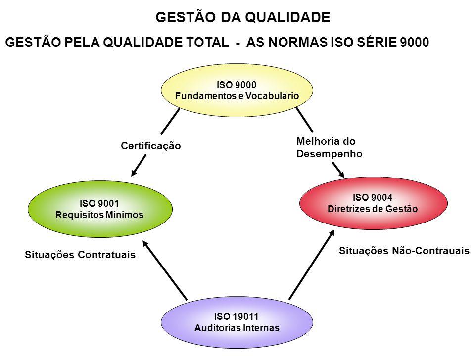 GESTÃO DA QUALIDADE GESTÃO PELA QUALIDADE TOTAL - AS NORMAS ISO SÉRIE 9000 ISO 9000 Fundamentos e Vocabulário ISO 19011 Auditorias Internas ISO 9001 R