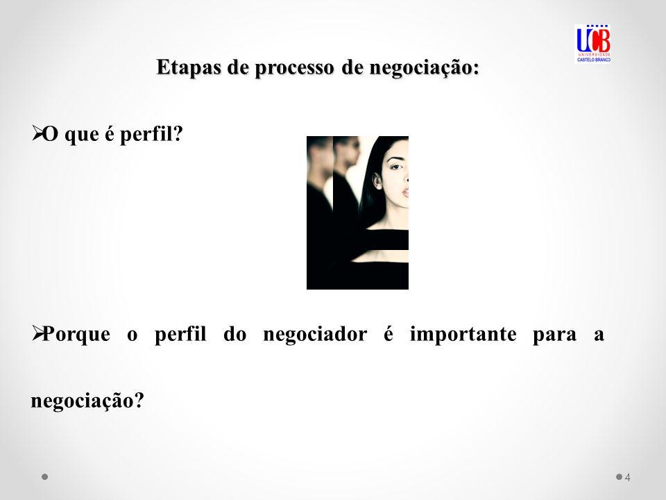 Etapas de processo de negociação: O que é perfil? Porque o perfil do negociador é importante para a negociação? 4