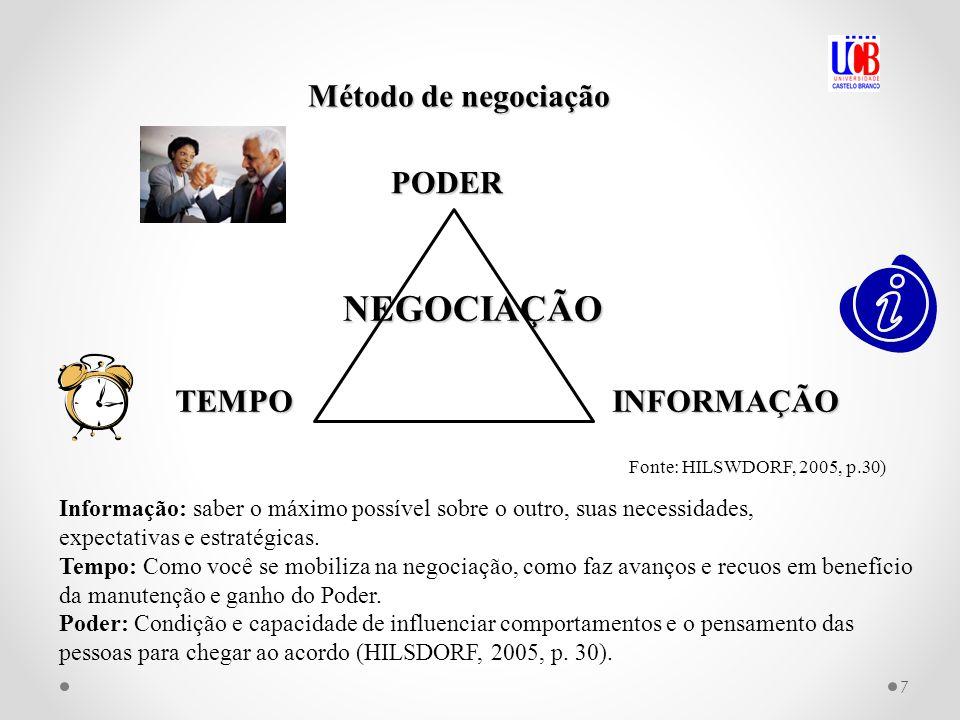 NEGOCIAÇÃO Método de negociação Informação: saber o máximo possível sobre o outro, suas necessidades, expectativas e estratégicas.