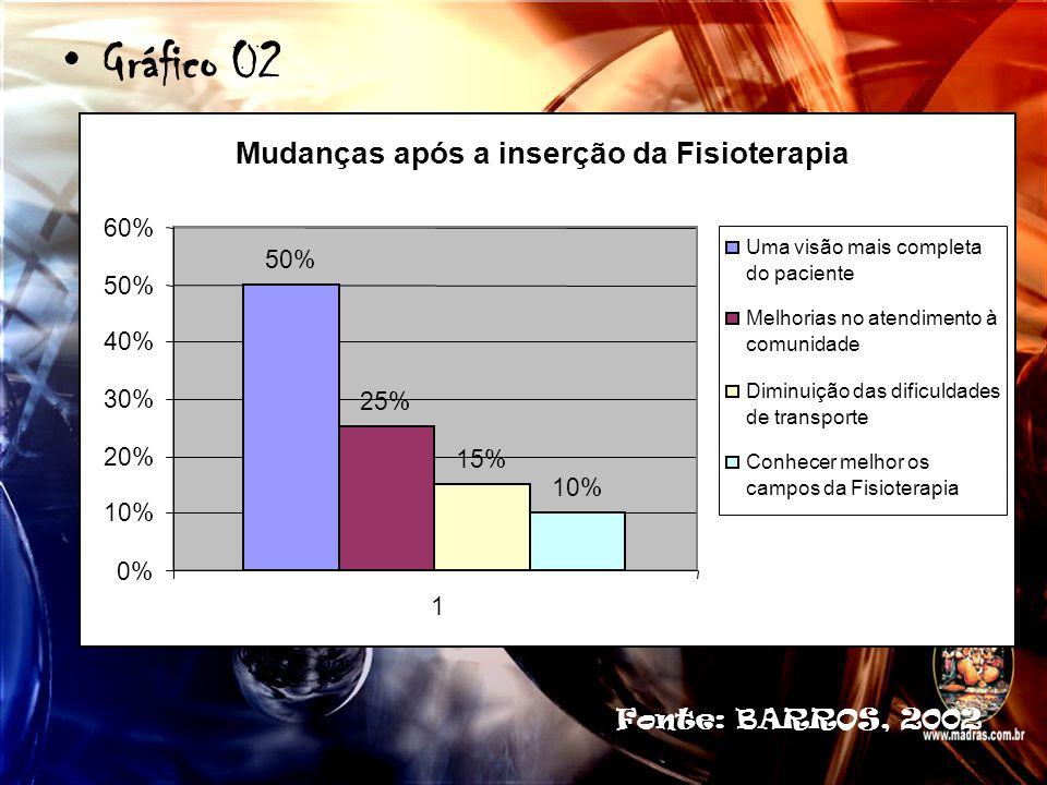 Gráfico 02 Mudanças após a inserção da Fisioterapia 50% 25% 15% 10% 0% 10% 20% 30% 40% 50% 60% 1 Uma visão mais completa do paciente Melhorias no aten