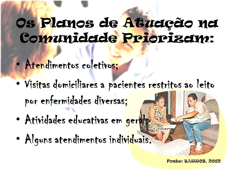 Os Planos de Atuação na Comunidade Priorizam: Atendimentos coletivos; Visitas domiciliares a pacientes restritos ao leito por enfermidades diversas; A