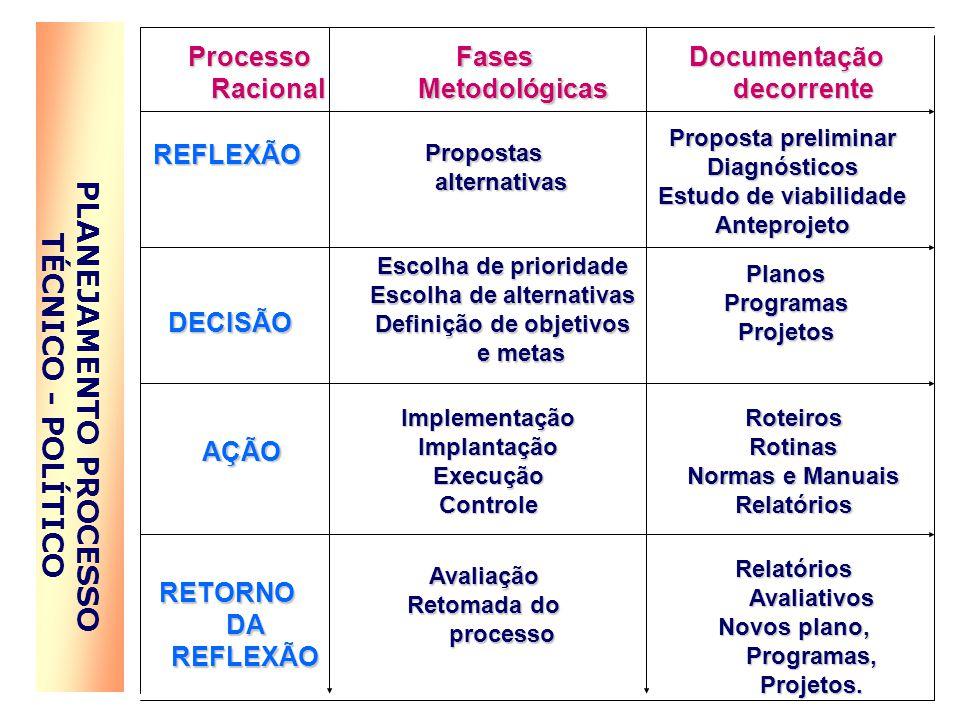PLANEJAMENTO PROCESSO TÉCNICO - POLÍTICO Relatórios Avaliativos Novos plano, Programas, Projetos.