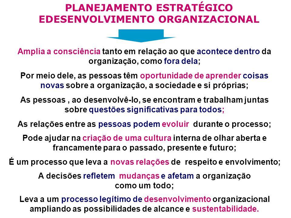 PLANEJAMENTO ESTRATÉGICO EDESENVOLVIMENTO ORGANIZACIONAL Amplia a consciência tanto em relação ao que acontece dentro da organização, como fora dela; Por meio dele, as pessoas têm oportunidade de aprender coisas novas sobre a organização, a sociedade e si próprias; As pessoas, ao desenvolvê-lo, se encontram e trabalham juntas sobre questões significativas para todos; As relações entre as pessoas podem evoluir durante o processo; Pode ajudar na criação de uma cultura interna de olhar aberta e francamente para o passado, presente e futuro; É um processo que leva a novas relações de respeito e envolvimento; A decisões refletem mudanças e afetam a organização como um todo; Leva a um processo legítimo de desenvolvimento organizacional ampliando as possibilidades de alcance e sustentabilidade.