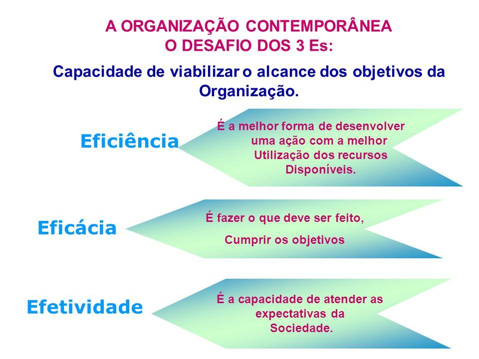 Eficácia É a melhor forma de desenvolver uma ação com a melhor Utilização dos recursos Disponíveis.