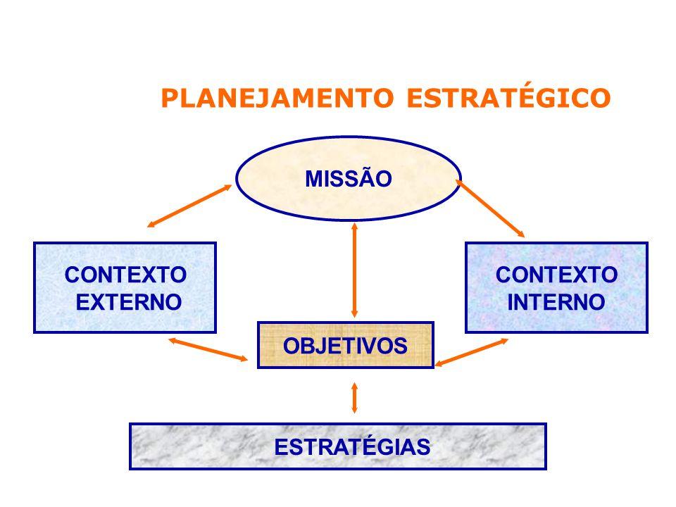 MISSÃO CONTEXTO EXTERNO CONTEXTO INTERNO OBJETIVOS ESTRATÉGIAS PLANEJAMENTO ESTRATÉGICO