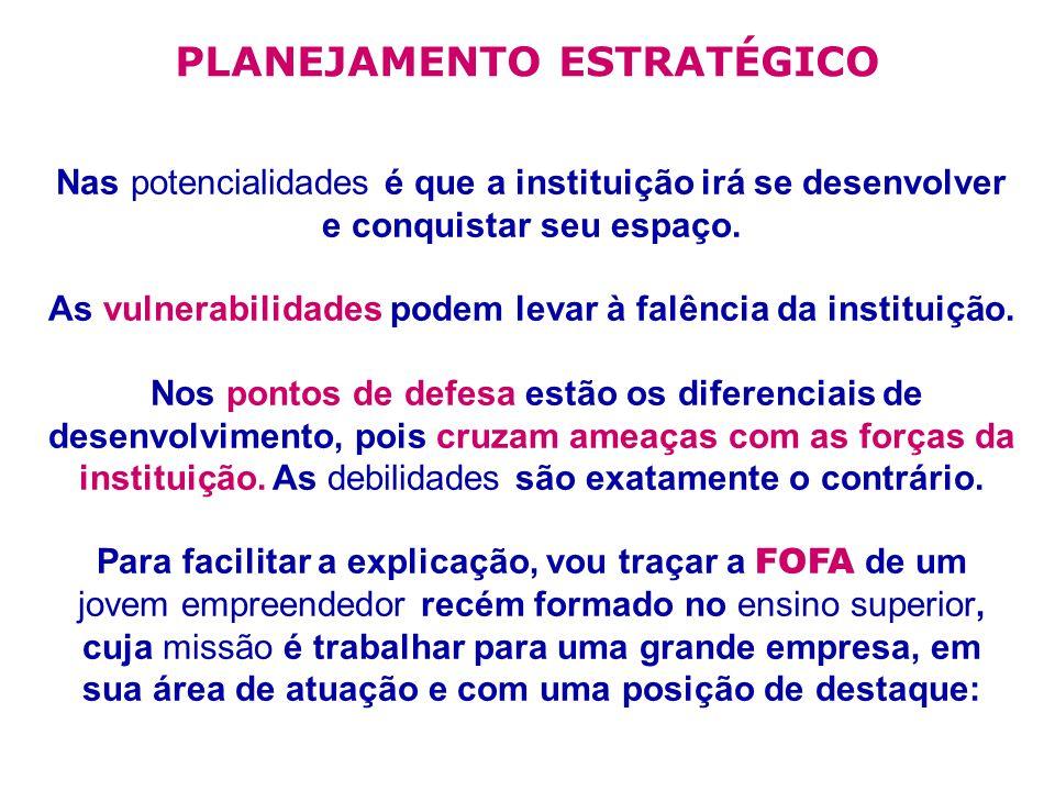 PLANEJAMENTO ESTRATÉGICO Nas potencialidades é que a instituição irá se desenvolver e conquistar seu espaço.
