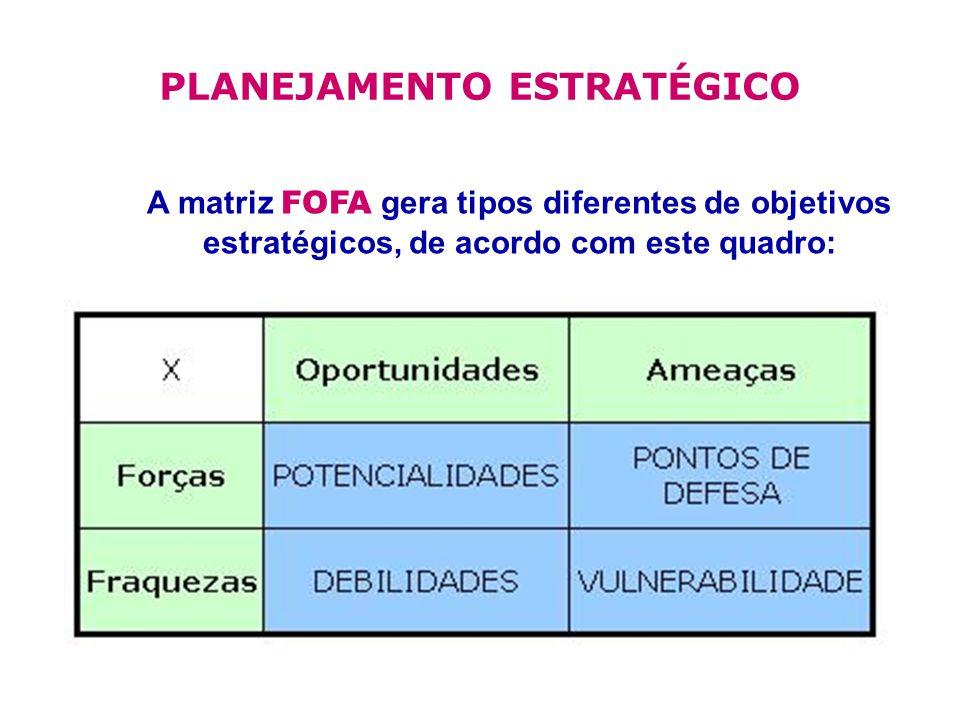 PLANEJAMENTO ESTRATÉGICO A matriz FOFA gera tipos diferentes de objetivos estratégicos, de acordo com este quadro: