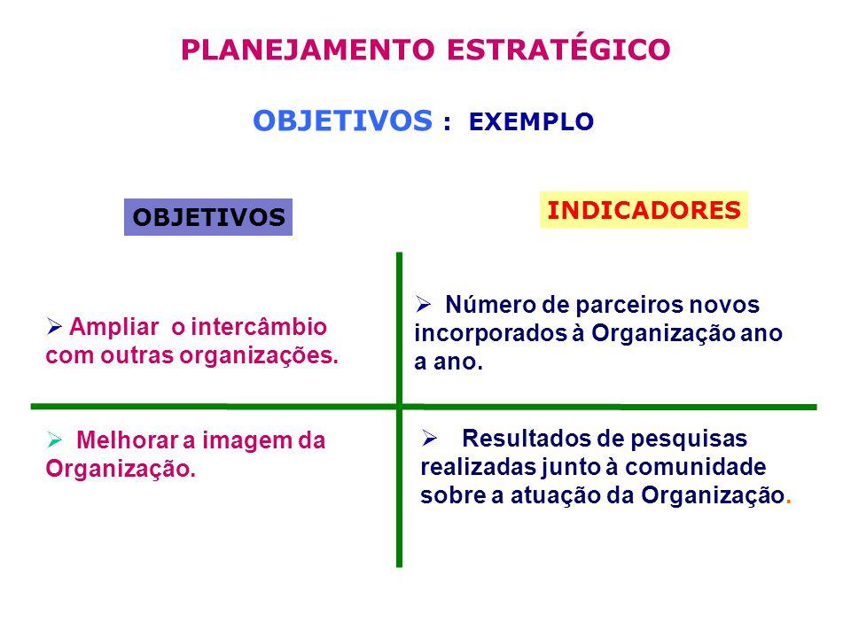 OBJETIVOS : EXEMPLO OBJETIVOS INDICADORES Ampliar o intercâmbio com outras organizações.