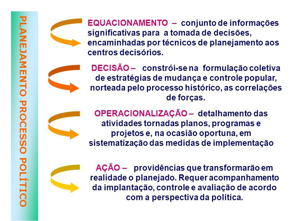 EQUACIONAMENTO – conjunto de informações significativas para a tomada de decisões, encaminhadas por técnicos de planejamento aos centros decisórios.