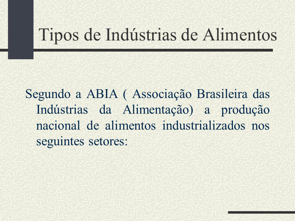 Tipos de Indústrias de Alimentos Segundo a ABIA ( Associação Brasileira das Indústrias da Alimentação) a produção nacional de alimentos industrializad