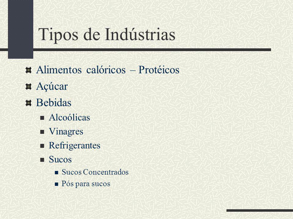 Tipos de Indústrias Alimentos calóricos – Protéicos Açúcar Bebidas Alcoólicas Vinagres Refrigerantes Sucos Sucos Concentrados Pós para sucos