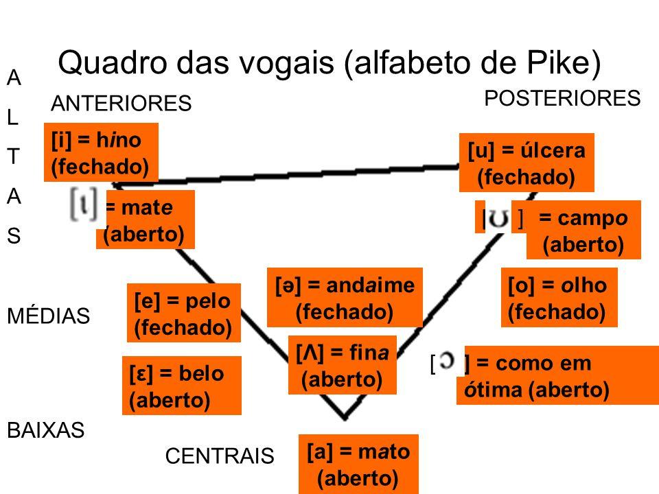 Quadro das vogais (alfabeto de Pike) ALTASALTAS MÉDIAS BAIXAS CENTRAIS ANTERIORES POSTERIORES [a] = mato (aberto) [Λ] = fina (aberto) [ә] = andaime (f