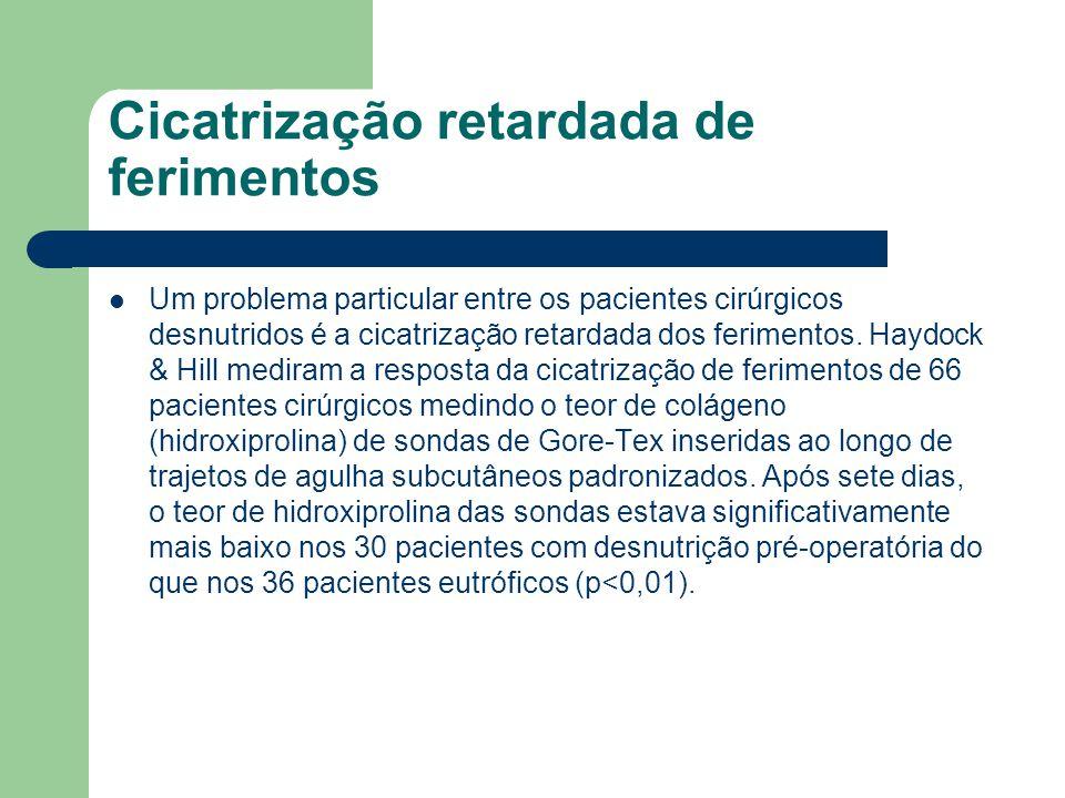 Cicatrização retardada de ferimentos Um problema particular entre os pacientes cirúrgicos desnutridos é a cicatrização retardada dos ferimentos. Haydo