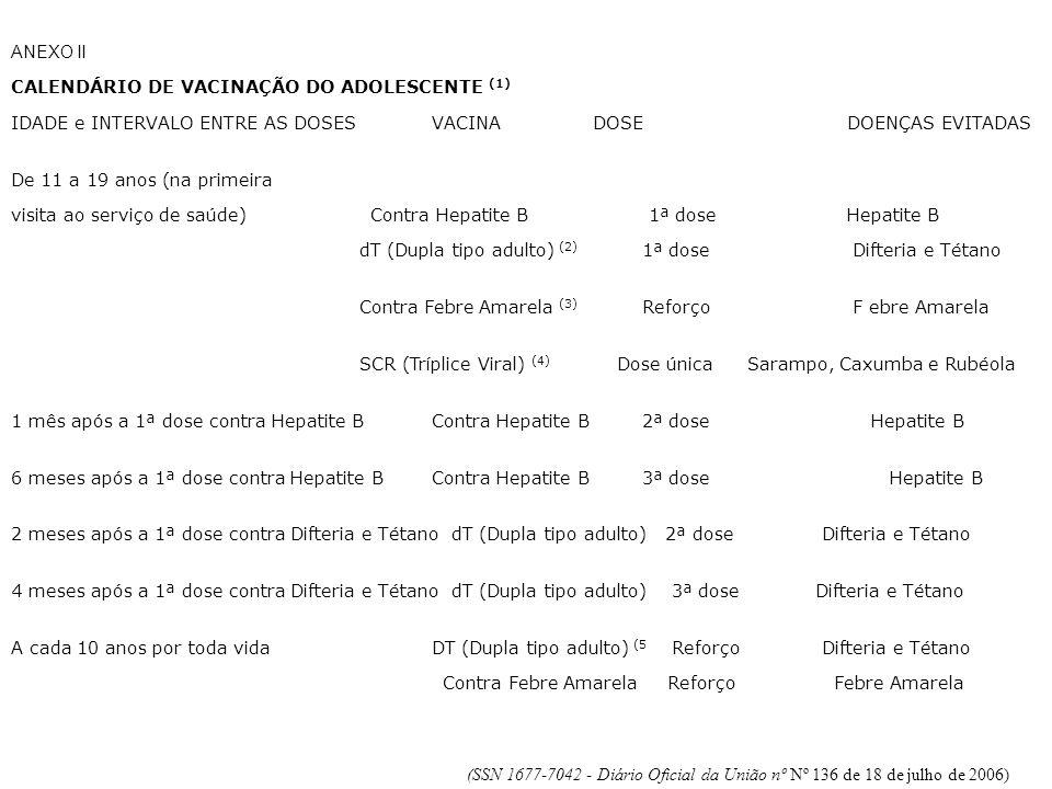 ANEXO II CALENDÁRIO DE VACINAÇÃO DO ADOLESCENTE (1) IDADE e INTERVALO ENTRE AS DOSESVACINA DOSE DOENÇAS EVITADAS De 11 a 19 anos (na primeira visita ao serviço de saúde) Contra Hepatite B 1ª dose Hepatite B dT (Dupla tipo adulto) (2) 1ª dose Difteria e Tétano Contra Febre Amarela (3) Reforço F ebre Amarela SCR (Tríplice Viral) (4) Dose únicaSarampo, Caxumba e Rubéola 1 mês após a 1ª dose contra Hepatite BContra Hepatite B 2ª dose Hepatite B 6 meses após a 1ª dose contra Hepatite BContra Hepatite B 3ª dose Hepatite B 2 meses após a 1ª dose contra Difteria e Tétano dT (Dupla tipo adulto) 2ª dose Difteria e Tétano 4 meses após a 1ª dose contra Difteria e Tétano dT (Dupla tipo adulto) 3ª dose Difteria e Tétano A cada 10 anos por toda vidaDT (Dupla tipo adulto) (5 Reforço Difteria e Tétano Contra Febre Amarela Reforço Febre Amarela (SSN 1677-7042 - Diário Oficial da União nº Nº 136 de 18 de julho de 2006)