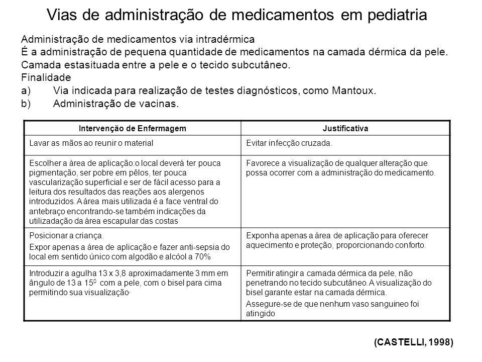Vias de administração de medicamentos em pediatria Administração de medicamentos via intradérmica É a administração de pequena quantidade de medicamen