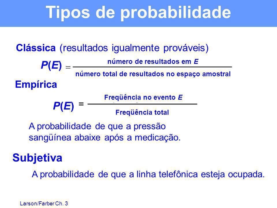 Larson/Farber Ch. 3 Clássica (resultados igualmente prováveis) A probabilidade de que a pressão sangüínea abaixe após a medicação. A probabilidade de