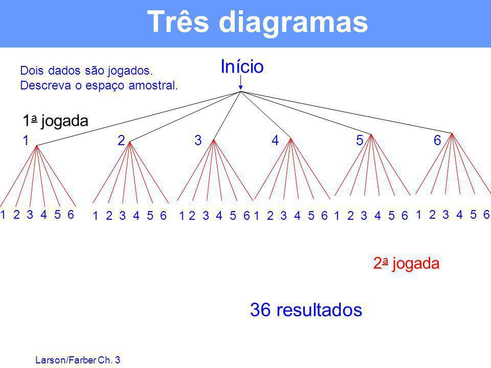 Larson/Farber Ch. 3 Dois dados são jogados. Descreva o espaço amostral. 1 a jogada 36 resultados 2 a jogada Início 123456 1 2 3 4 5 6 Três diagramas