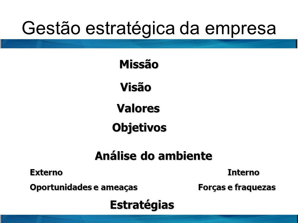 Gestão estratégica da empresa Missão Visão Visão Valores Análise do ambiente Externo Interno Oportunidades e ameaças Forças e fraquezas Objetivos Estr