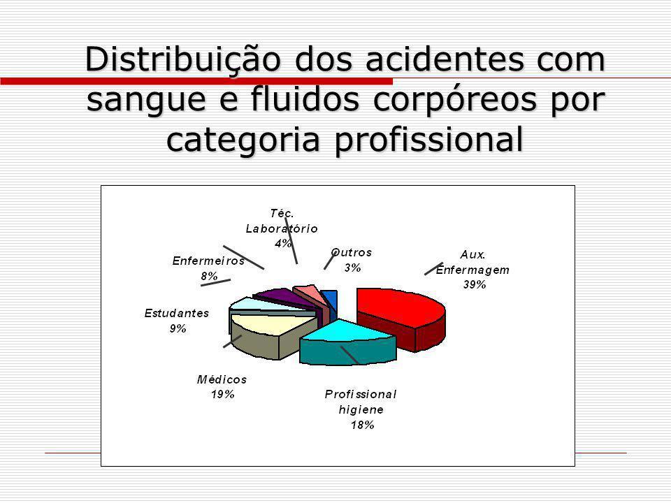 Distribuição dos acidentes com sangue e fluidos corpóreos por categoria profissional