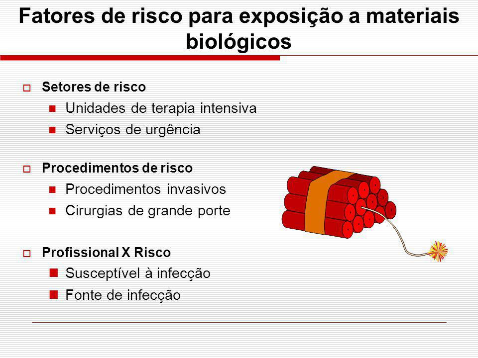 Fatores de risco para exposição a materiais biológicos Setores de risco Unidades de terapia intensiva Serviços de urgência Procedimentos de risco Proc