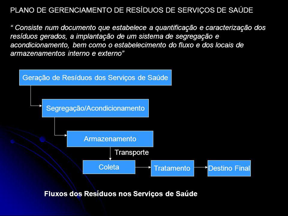 PLANO DE GERENCIAMENTO DE RESÍDUOS DE SERVIÇOS DE SAÚDE Consiste num documento que estabelece a quantificação e caracterização dos resíduos gerados, a